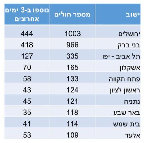 יישובים עם מספר החולים הגבוה ביותר בישראל