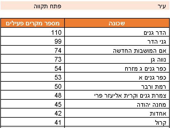 מספר חולי ונשאי הקורונה לפי שכונות