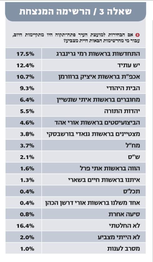 שאלה 3: אם הבחירות למועצת העיר היו מתקיימות היום, עבור מי מהרשימות הבאות היית מצביע?